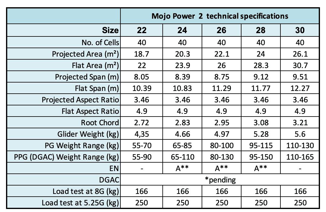 New Mojo Power 2
